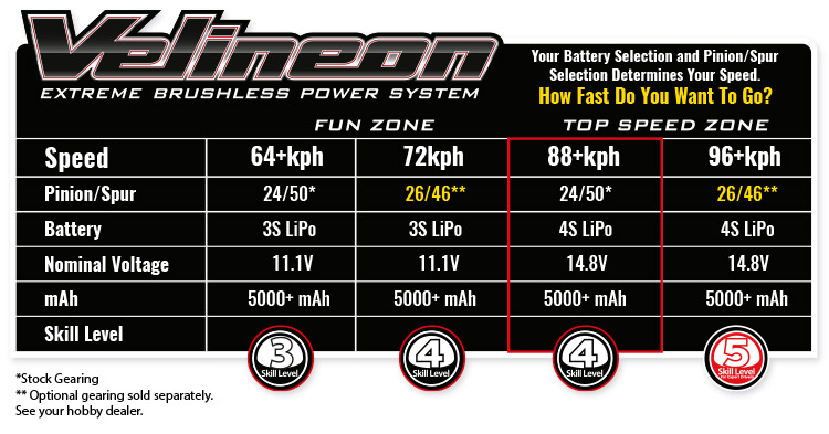 Traxxas Maxx Speed Chart